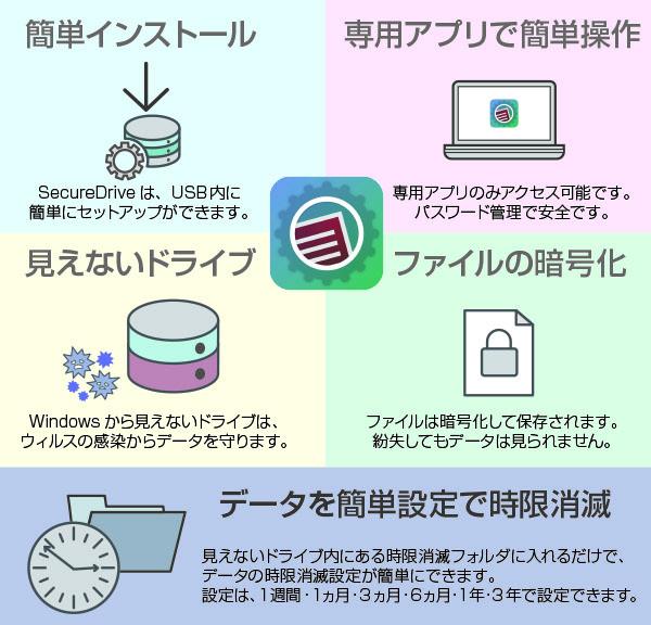 簡単インストールで、ウィルスからデータを守る。時限消滅機能や暗号ファイル化によるセキュリティソフト